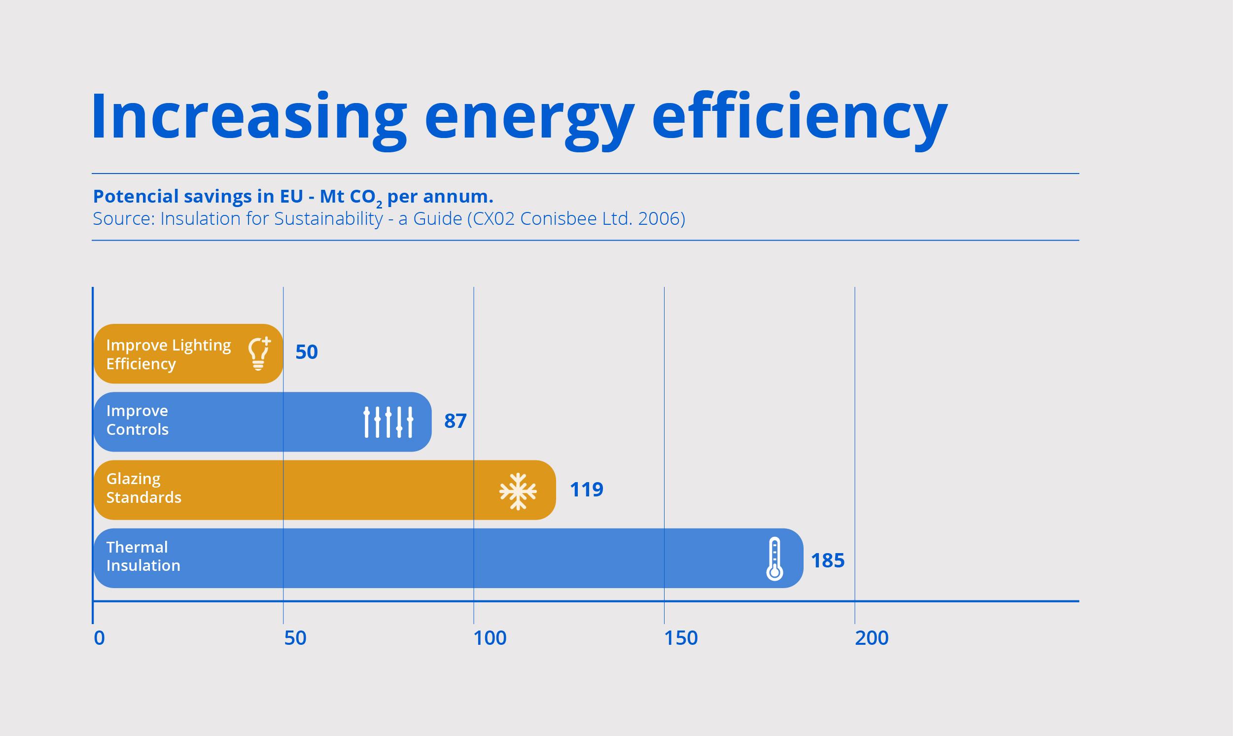Increasing energy efficiency 01