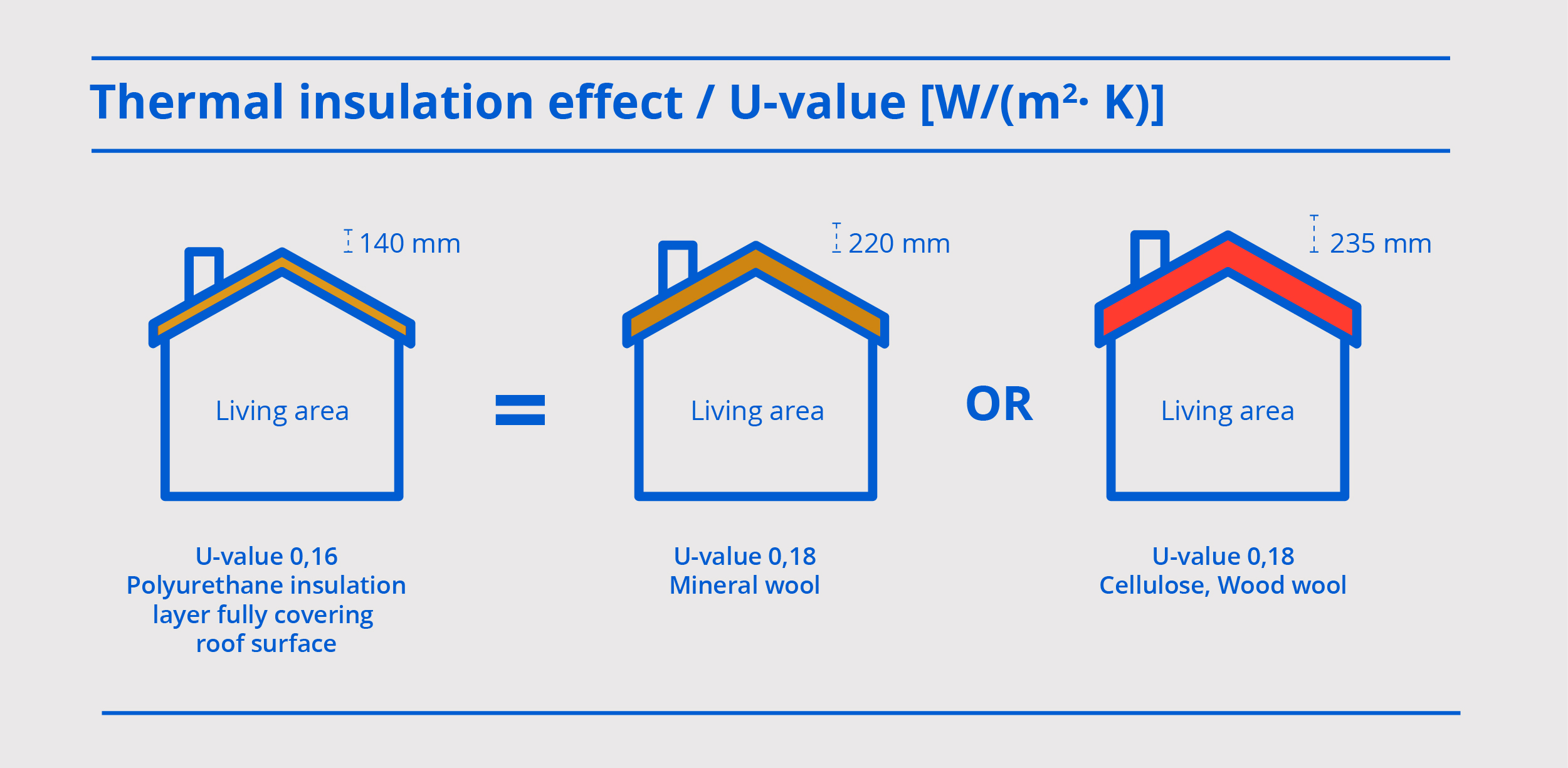 thermal insulation effect